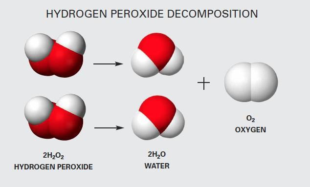 Perossido di Idrogeno-H2O2-Punto Service- sanificazione Brescia