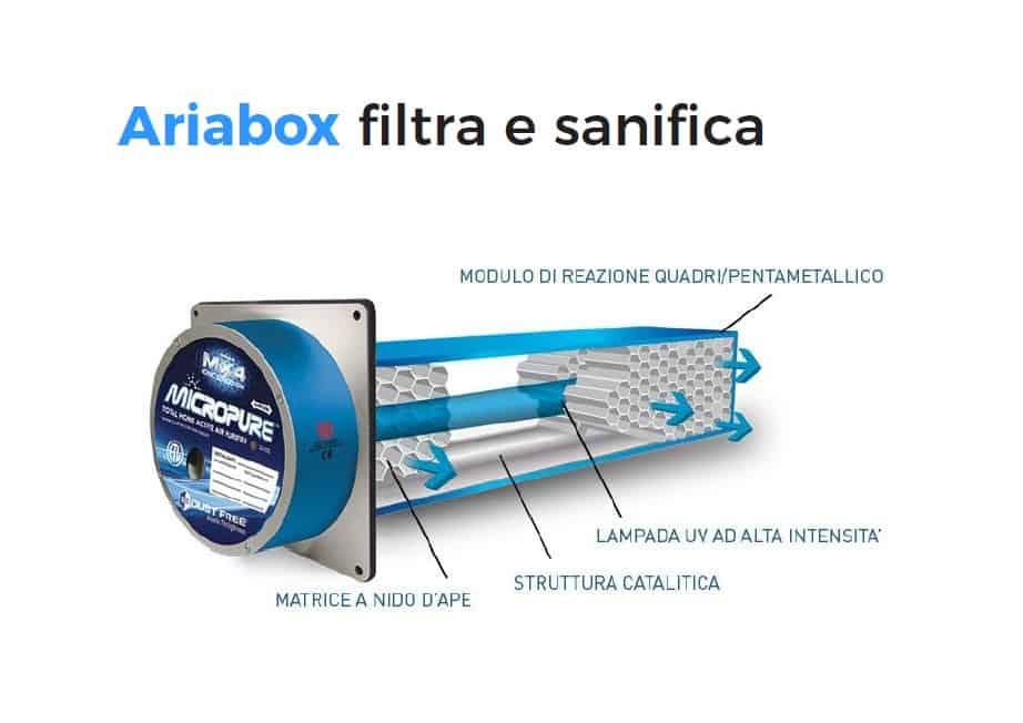 Ariabox-Filtra e sanifica-Punto Service climatizzatori Brescia